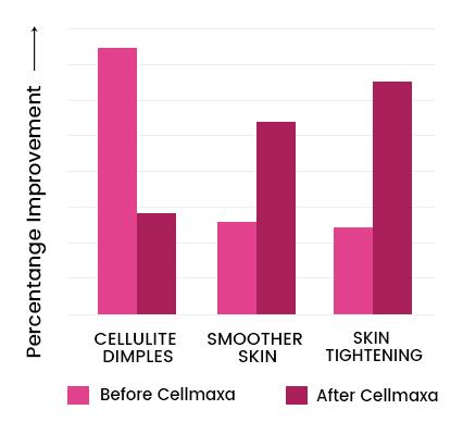 Cellmaxa